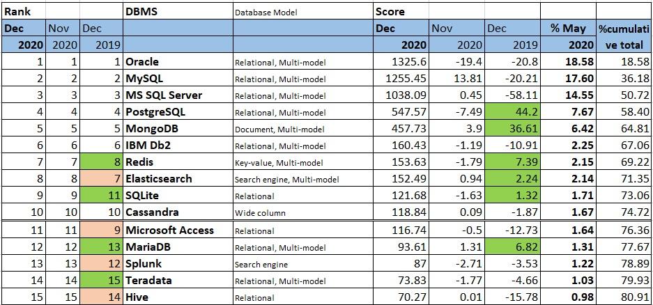 Базы данных. Тенденции общемировые и в России - 2