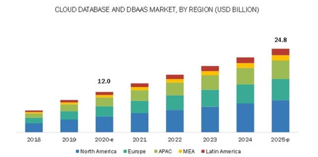 Базы данных. Тенденции общемировые и в России - 20