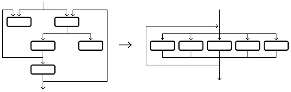Обфускация как метод защиты программного обеспечения - 5