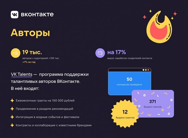 Авторы во ВКонтакте начали зарабатывать на 17% больше в 2020 году