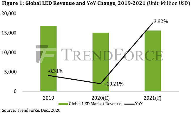 По прогнозу TrendForce, спрос на светодиоды снова начнет расти в будущем году