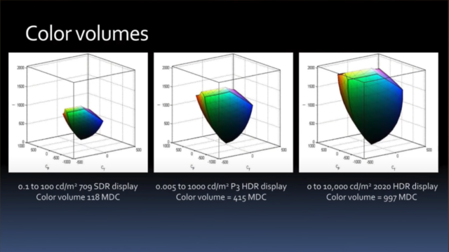 Dolby Vision в iPhone 12 — это новая эпоха? Разбор - 12