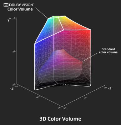 Dolby Vision в iPhone 12 — это новая эпоха? Разбор - 13