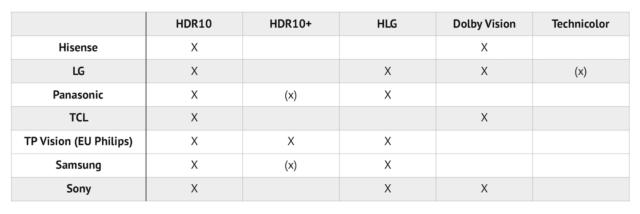 Dolby Vision в iPhone 12 — это новая эпоха? Разбор - 15