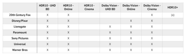 Dolby Vision в iPhone 12 — это новая эпоха? Разбор - 17