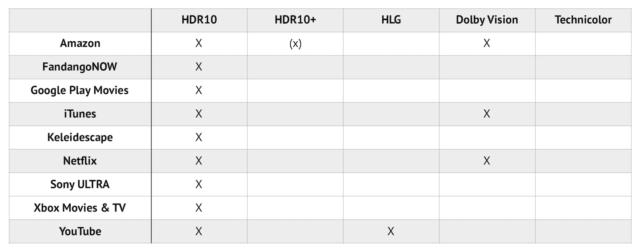 Dolby Vision в iPhone 12 — это новая эпоха? Разбор - 18