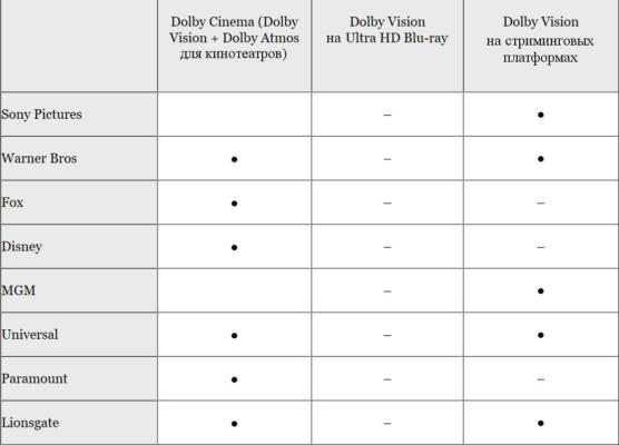 Dolby Vision в iPhone 12 — это новая эпоха? Разбор - 20