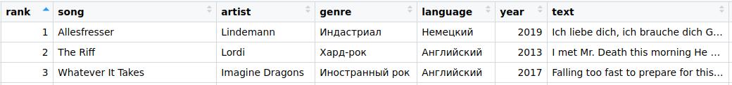 Первые три строки таблицы с данными