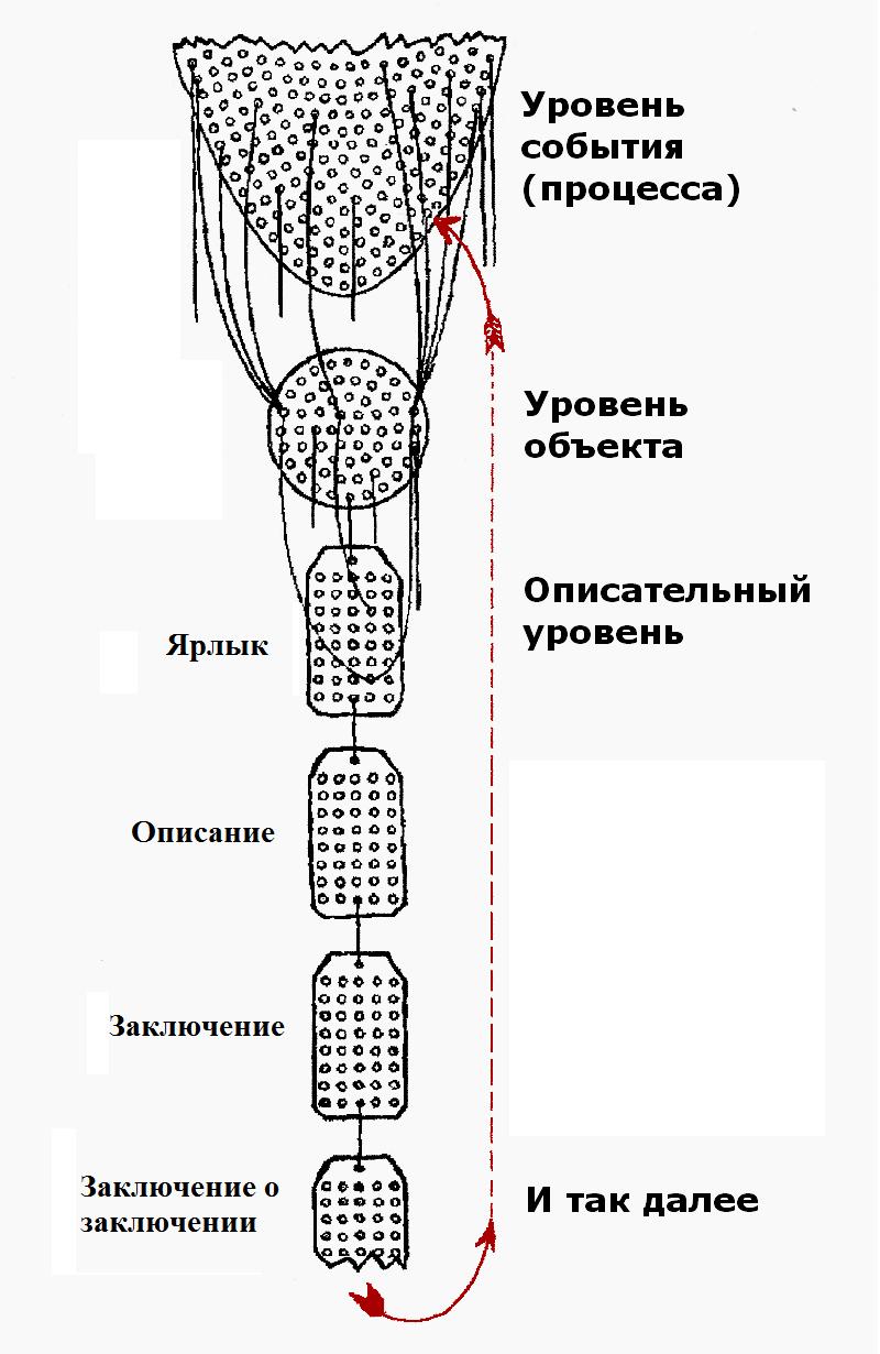 Структурный дифференциал