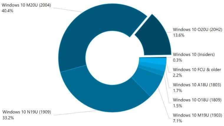 Прорыв новой Windows 10. Самая свежая версия преодолела 10% и заняла третье место по распространённости