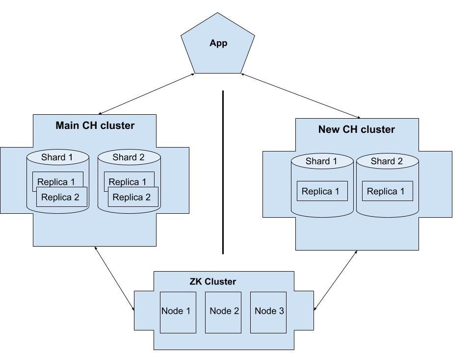 Аварии как опыт #1. Как сломать два кластера ClickHouse, не уточнив один нюанс - 2