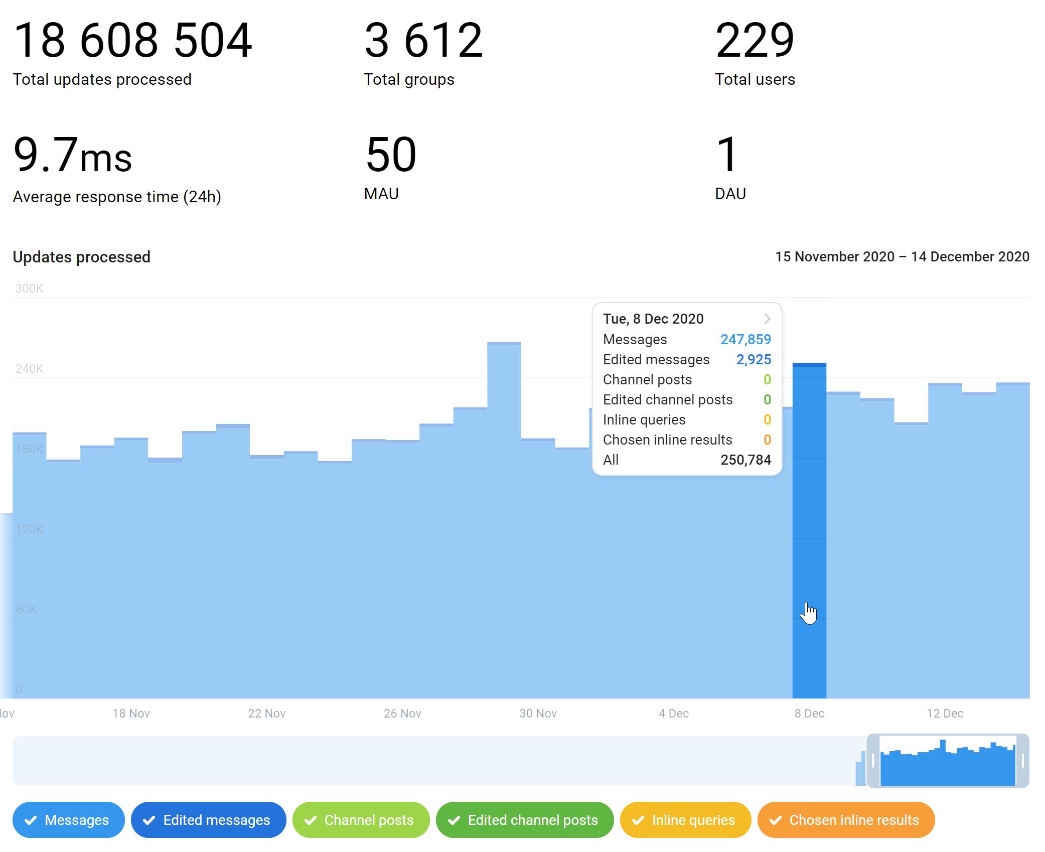Графики в разделе «Stats». Как видно, через одного из моих ботов уже прошло почти 20 млн апдейтов.
