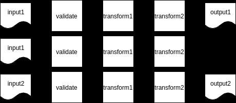 К порядку: правила создания конвейеров обработки данных - 5