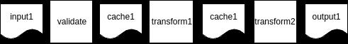 К порядку: правила создания конвейеров обработки данных - 6