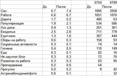 Статистика по логированию жизни и годовой отчет - 2
