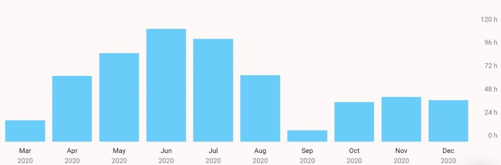 Статистика по логированию жизни и годовой отчет - 4