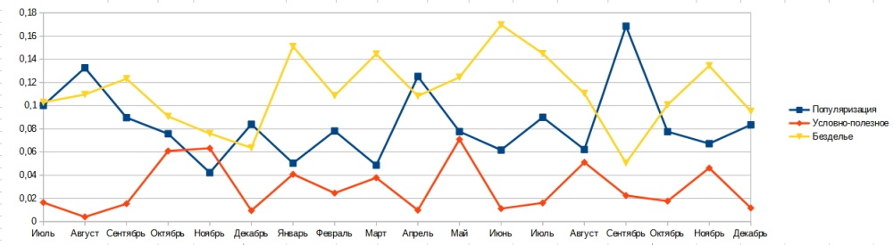 Статистика по логированию жизни и годовой отчет - 5