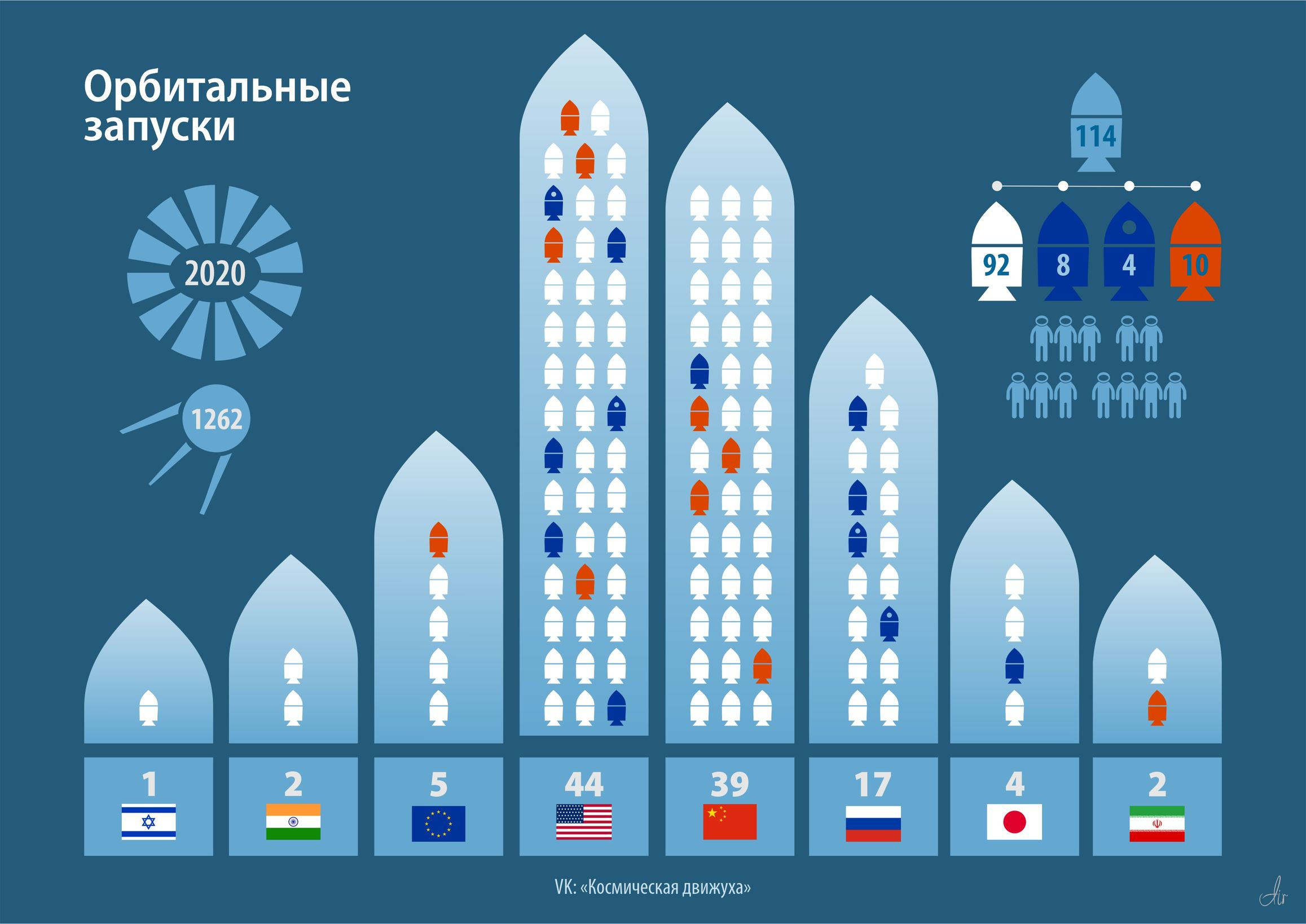 Статистика запусков за 2020 год по странам.