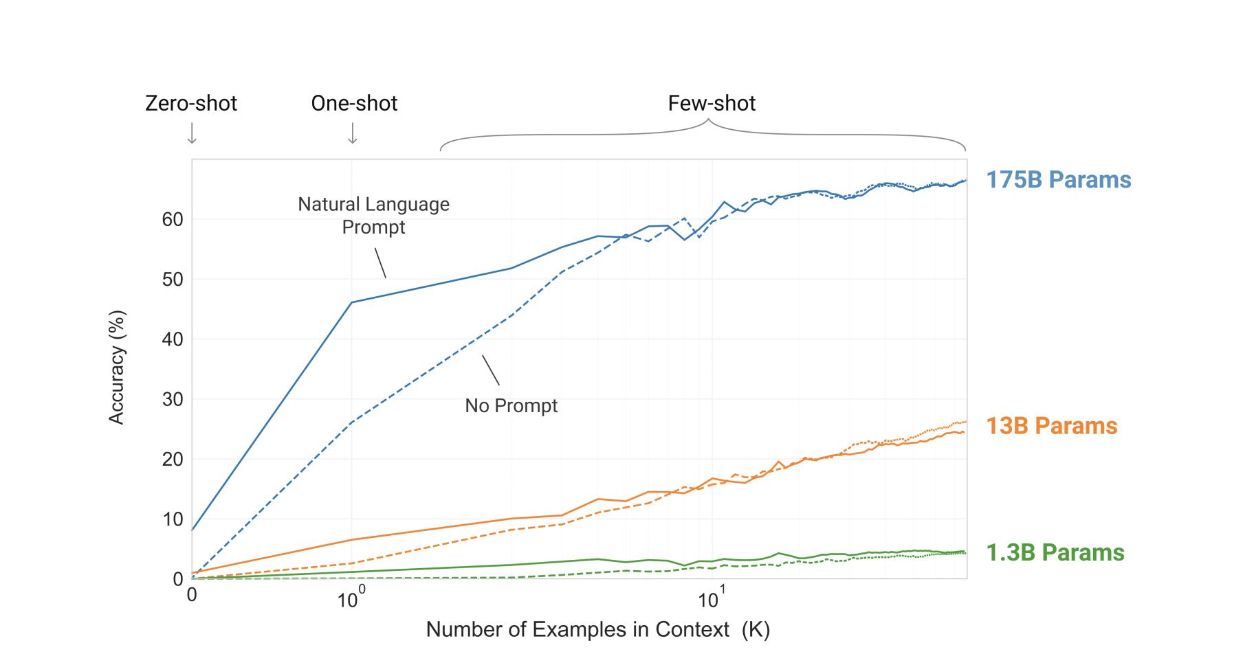 Более крупные модели позволяют более эффективно использовать контекстную информацию.