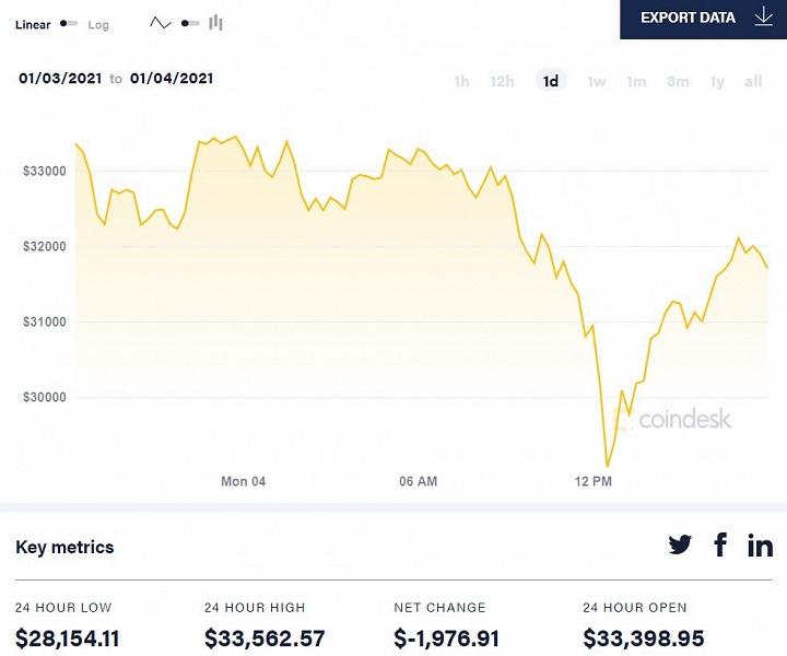 Bitcoin упал почти до 28 000 долларов