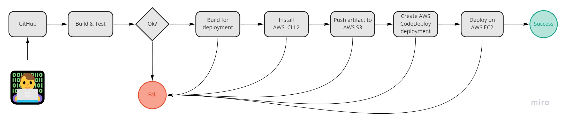 Basic CI/CD flow