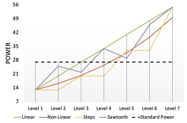 Как мощность влияет на геймплей: численный подход к дизайну игры для достижения ее честности - 4