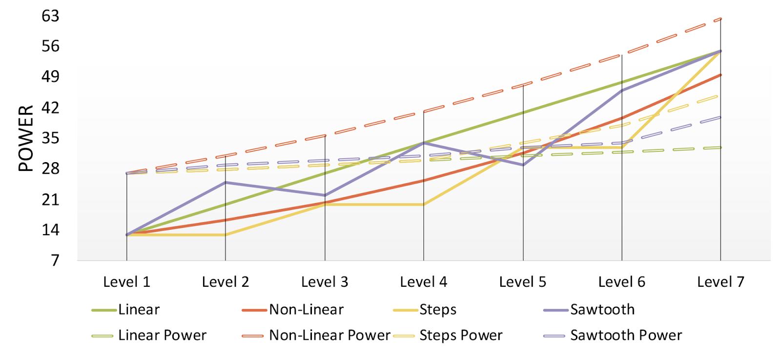 Как мощность влияет на геймплей: численный подход к дизайну игры для достижения ее честности - 5