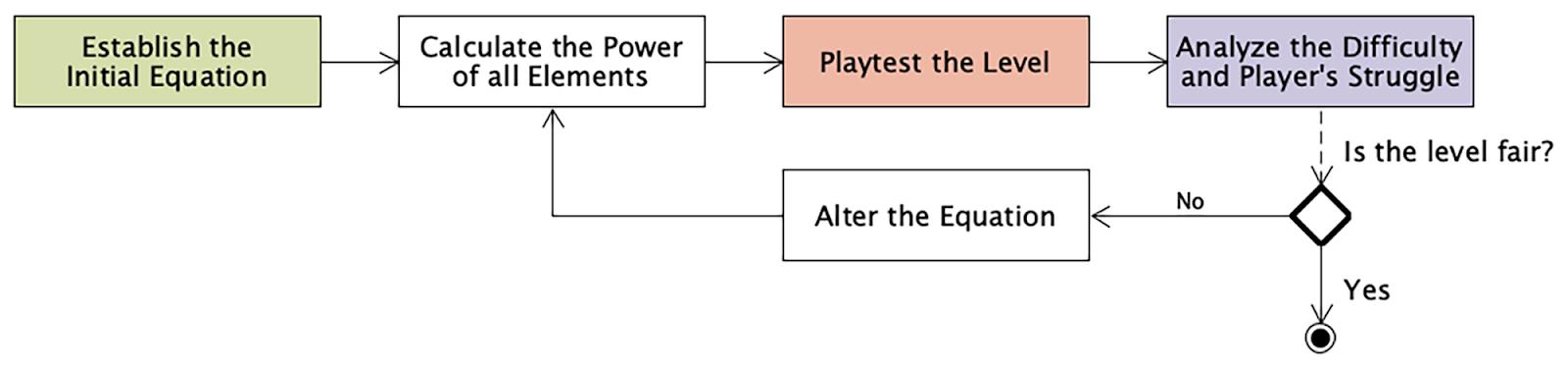 Как мощность влияет на геймплей: численный подход к дизайну игры для достижения ее честности - 7