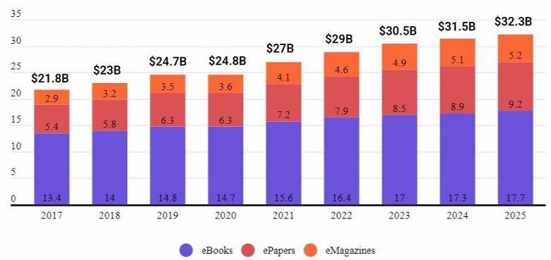 Мировая выручка от продажи электронных изданий в этом году достигнет 27 млрд долларов