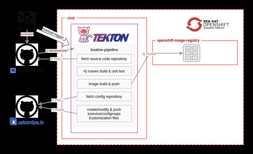 Создание современных процессов CI-CD для бессерверных приложений с Red Hat OpenShift Pipelines и Argo CD. Часть 1 - 12