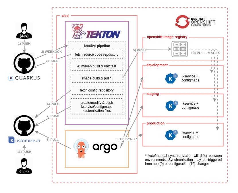 Создание современных процессов CI-CD для бессерверных приложений с Red Hat OpenShift Pipelines и Argo CD. Часть 1 - 2