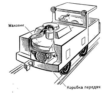 Гировоз - 3