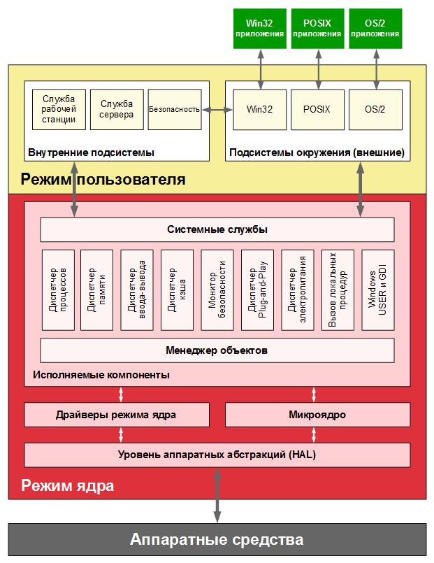 Утраченный потенциал подсистемы Windows для Linux (WSL) - 2