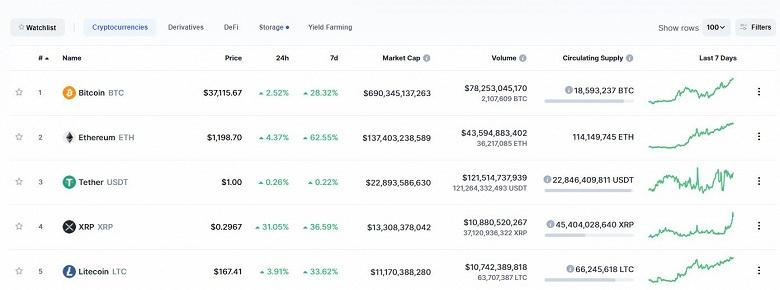 Bitcoin и Etherium рекордно растут