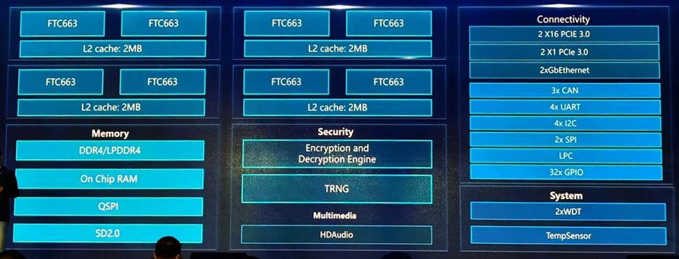 Китай продолжает разработку процессоров: представлен 8-ядерный ARM-чип D2000 для мощных систем - 2