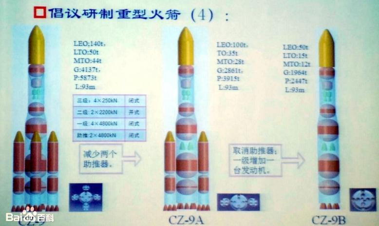 Первые примерные схемы ракеты CZ-9 и её двух упрощенных вариантов