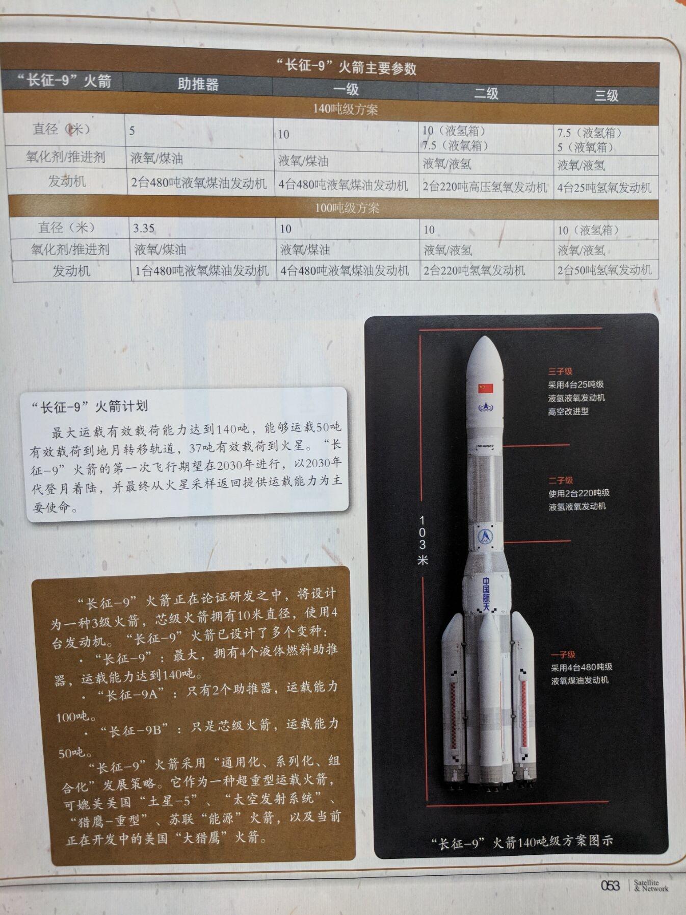 Таблица вариантов/конфигураций ракеты CZ-9