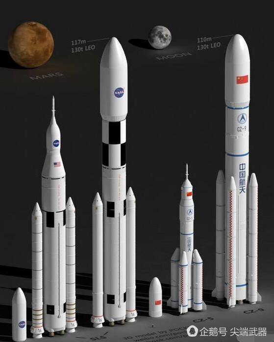 Сравнения ракет для лунной программы США и Китая: SLS Block 1 в пилотируемом варианте, SLS Block 2 и CZ-5B в пилотируемом варианте, CZ-9