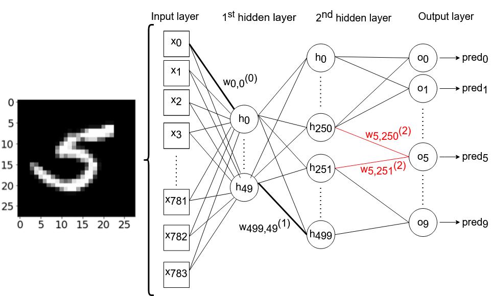 Анимации градиентного спуска и ландшафта потерь нейронных сетей на Python - 2