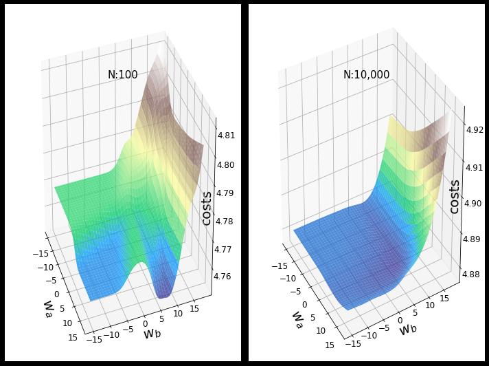 Анимации градиентного спуска и ландшафта потерь нейронных сетей на Python - 4