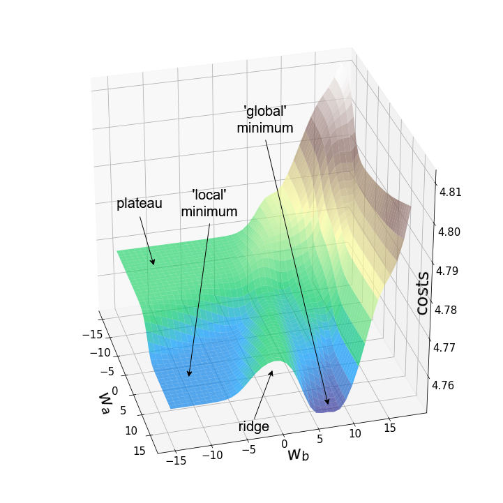 Анимации градиентного спуска и ландшафта потерь нейронных сетей на Python - 5
