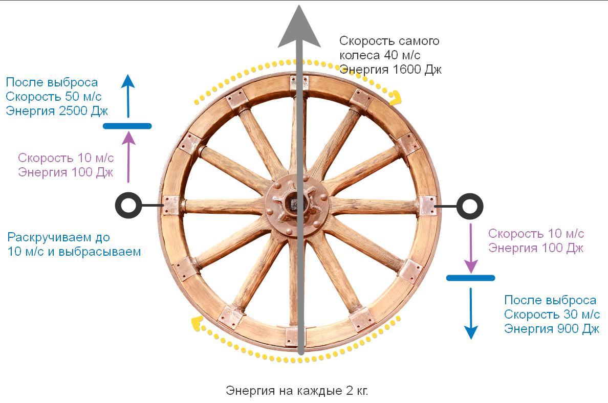 Проклятье Циолковского и благодать Оберта - 10