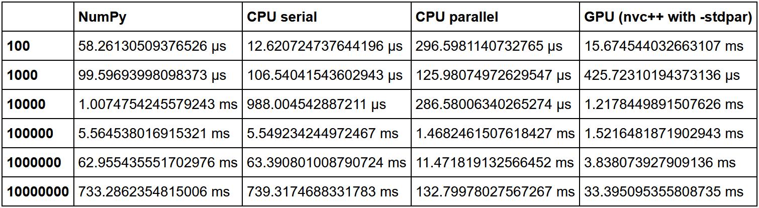 Чистый Cython VS nvc++: жжем металлические пластины на GPU для сравнения скорости - 5