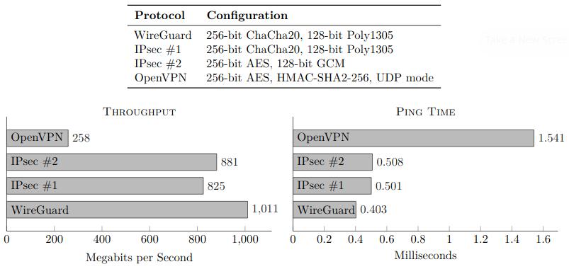 Что лучше выбрать: Wireguard или OpenVPN? Любимый VPN Линуса Торвальдса - 2