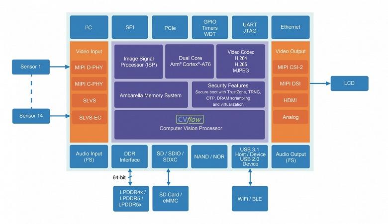 Однокристальная система Ambarella CV5, вероятно, найдет применение в камерах GoPro следующего поколения