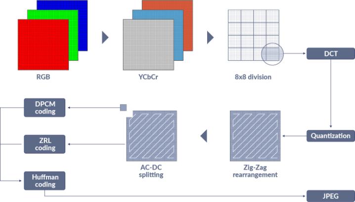 Ускорение JPEG-кодирования с использованием нескольких потоков - 2