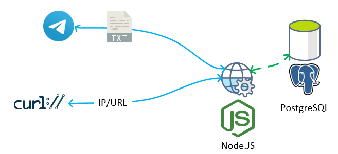 CRUD для NMAP'а: решение для мониторинга открытых портов на хостах - 2