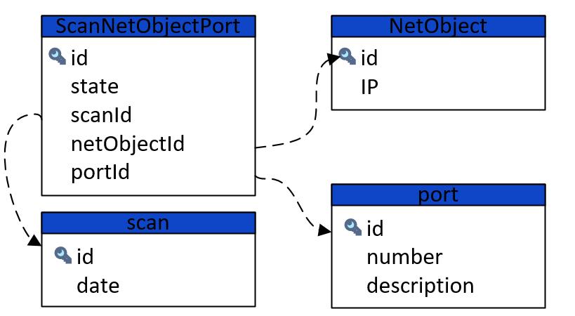 CRUD для NMAP'а: решение для мониторинга открытых портов на хостах - 3