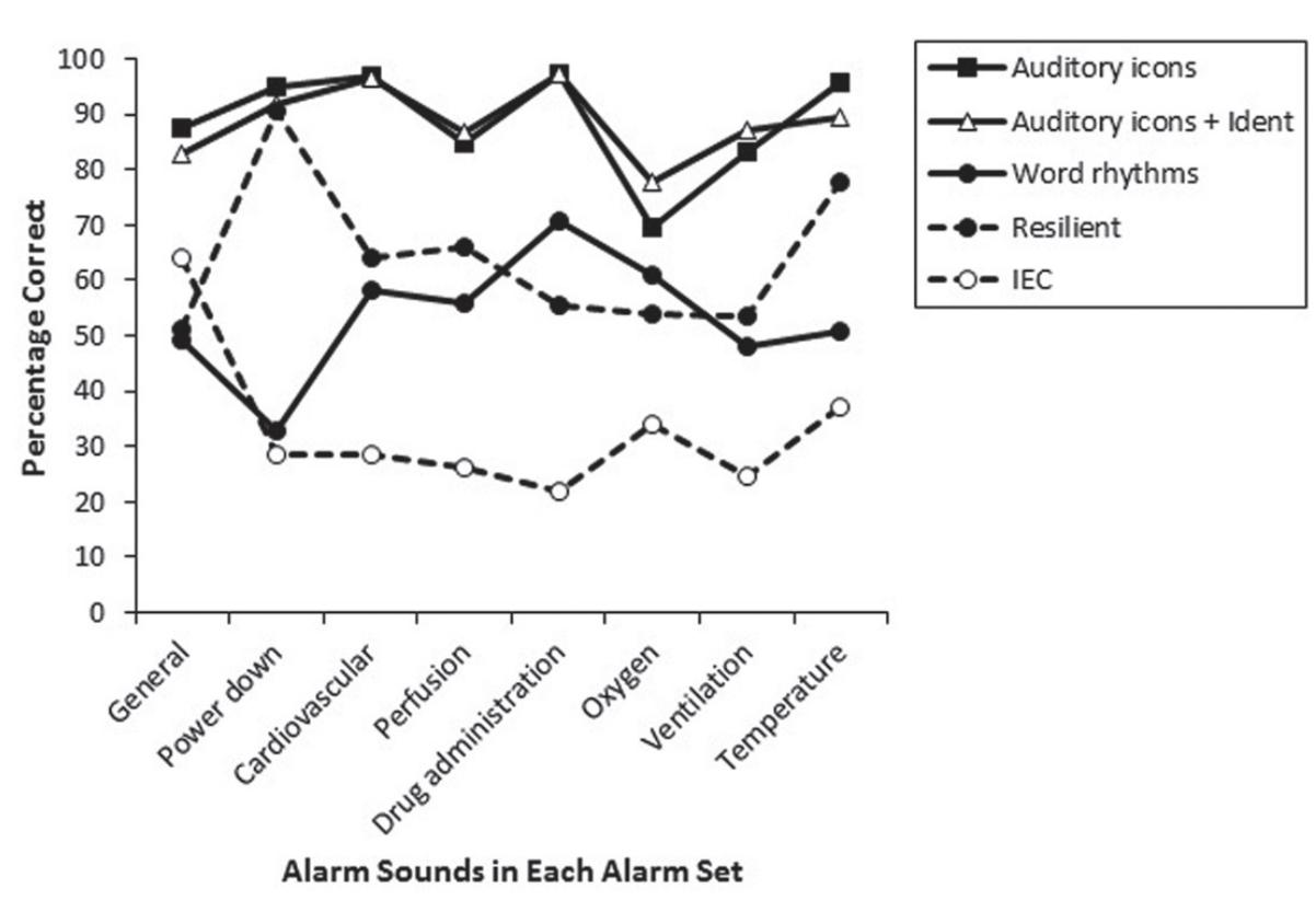 Процент правильно узнанных ответов для каждой мелодии