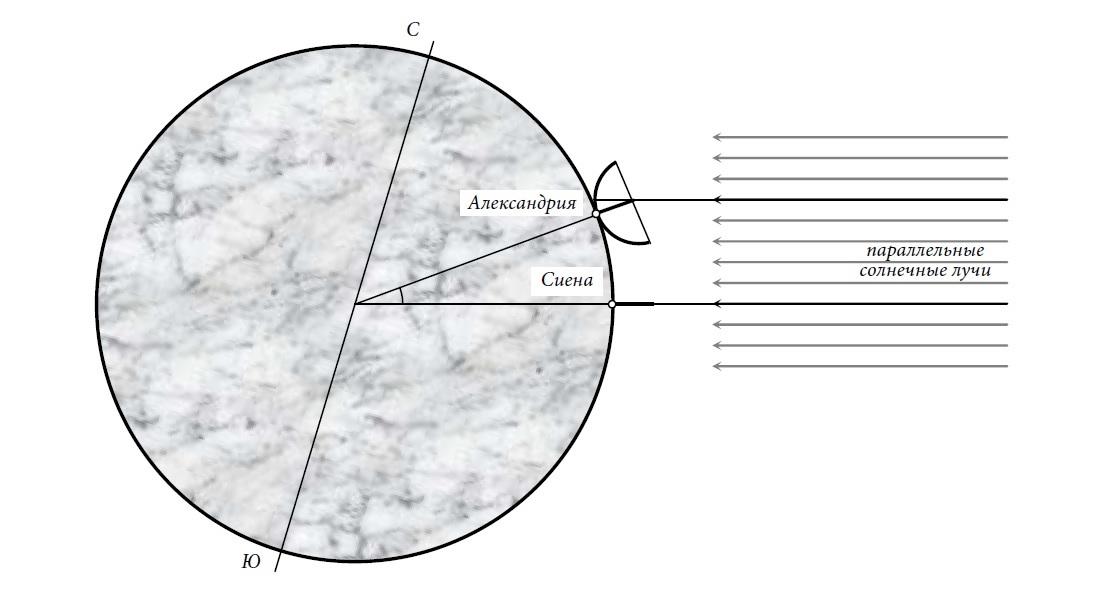 Как греки Землю измеряли - 2